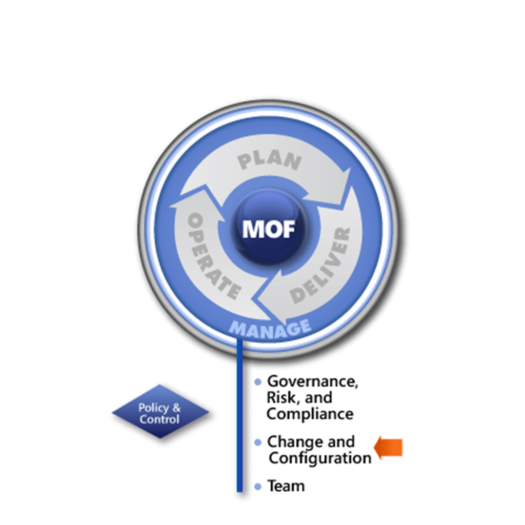 MOF Change and Configuration SMF